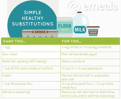 Simple Healthy Substitution Chart