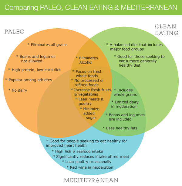 Comparing Paleo, Clean Eating and Mediterranean