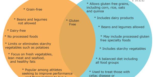 Paleo vs. Gluten-Free