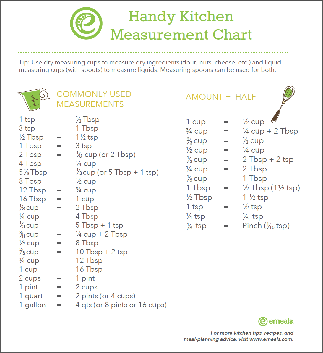 Kitchen Measurements: Free Kitchen Measurement Printable