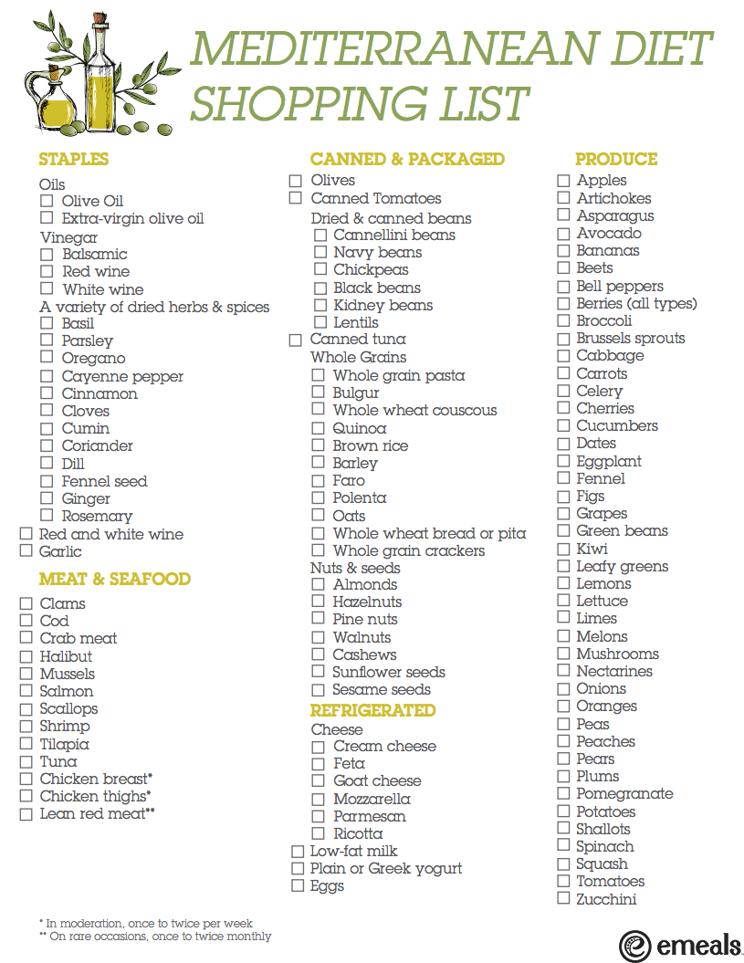 Printable Shopping List: What To Buy For Mediterranean